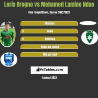 Loris Brogno vs Mohamed Lamine Ndao h2h player stats