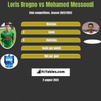 Loris Brogno vs Mohamed Messoudi h2h player stats