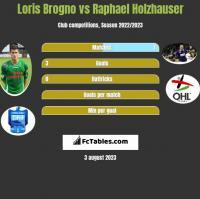 Loris Brogno vs Raphael Holzhauser h2h player stats
