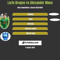 Loris Brogno vs Alexander Maes h2h player stats