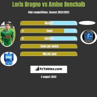 Loris Brogno vs Amine Benchaib h2h player stats