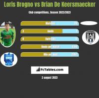 Loris Brogno vs Brian De Keersmaecker h2h player stats