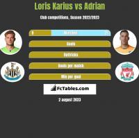 Loris Karius vs Adrian h2h player stats