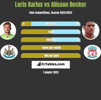 Loris Karius vs Alisson Becker h2h player stats