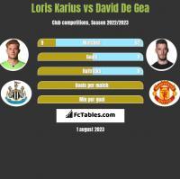 Loris Karius vs David De Gea h2h player stats