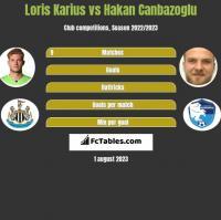 Loris Karius vs Hakan Canbazoglu h2h player stats