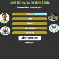 Loris Karius vs Ibrahim Sehic h2h player stats