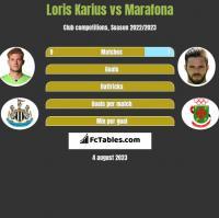Loris Karius vs Marafona h2h player stats