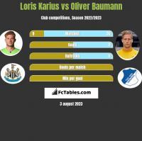 Loris Karius vs Oliver Baumann h2h player stats