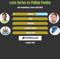 Loris Karius vs Philipp Pentke h2h player stats