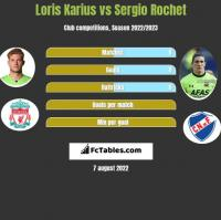 Loris Karius vs Sergio Rochet h2h player stats