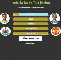 Loris Karius vs Tom Heaton h2h player stats