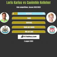 Loris Karius vs Caoimhin Kelleher h2h player stats
