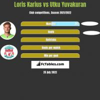 Loris Karius vs Utku Yuvakuran h2h player stats
