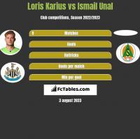 Loris Karius vs Ismail Unal h2h player stats