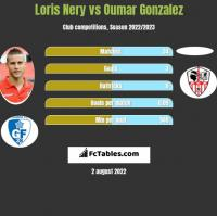 Loris Nery vs Oumar Gonzalez h2h player stats
