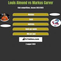 Louis Almond vs Markus Carver h2h player stats