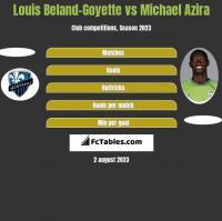 Louis Beland-Goyette vs Michael Azira h2h player stats