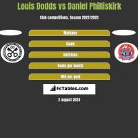 Louis Dodds vs Daniel Philliskirk h2h player stats