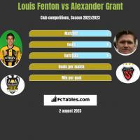 Louis Fenton vs Alexander Grant h2h player stats