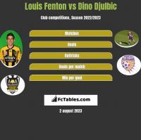 Louis Fenton vs Dino Djulbic h2h player stats