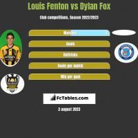 Louis Fenton vs Dylan Fox h2h player stats