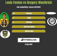 Louis Fenton vs Gregory Wuethrich h2h player stats