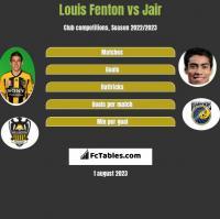 Louis Fenton vs Jair h2h player stats