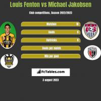 Louis Fenton vs Michael Jakobsen h2h player stats