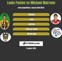 Louis Fenton vs Michael Marrone h2h player stats