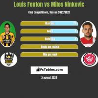 Louis Fenton vs Milos Ninkovic h2h player stats