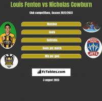 Louis Fenton vs Nicholas Cowburn h2h player stats