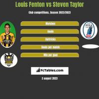 Louis Fenton vs Steven Taylor h2h player stats