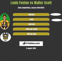 Louis Fenton vs Walter Scott h2h player stats