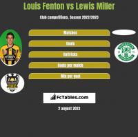 Louis Fenton vs Lewis Miller h2h player stats