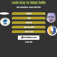 Louis Gray vs Adam Collin h2h player stats
