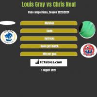 Louis Gray vs Chris Neal h2h player stats