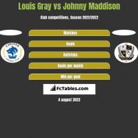 Louis Gray vs Johnny Maddison h2h player stats