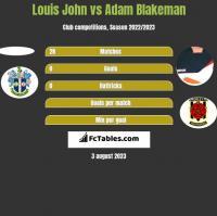 Louis John vs Adam Blakeman h2h player stats