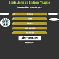 Louis John vs Andrew Teague h2h player stats