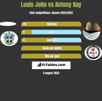 Louis John vs Antony Kay h2h player stats