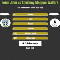 Louis John vs Courtney Meppen-Walters h2h player stats