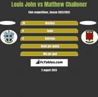 Louis John vs Matthew Challoner h2h player stats