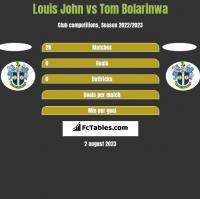 Louis John vs Tom Bolarinwa h2h player stats