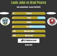 Louis John vs Brad Pearce h2h player stats