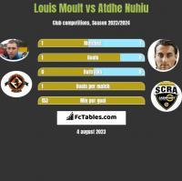 Louis Moult vs Atdhe Nuhiu h2h player stats