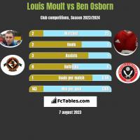 Louis Moult vs Ben Osborn h2h player stats