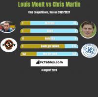 Louis Moult vs Chris Martin h2h player stats