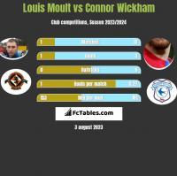Louis Moult vs Connor Wickham h2h player stats