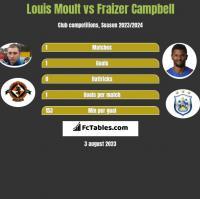 Louis Moult vs Fraizer Campbell h2h player stats